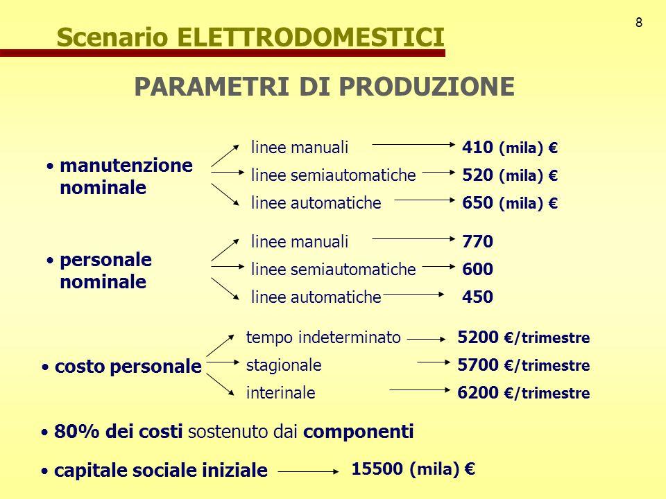 8 Scenario ELETTRODOMESTICI PARAMETRI DI PRODUZIONE manutenzione nominale linee manuali linee semiautomatiche linee automatiche 410 (mila) 520 (mila)