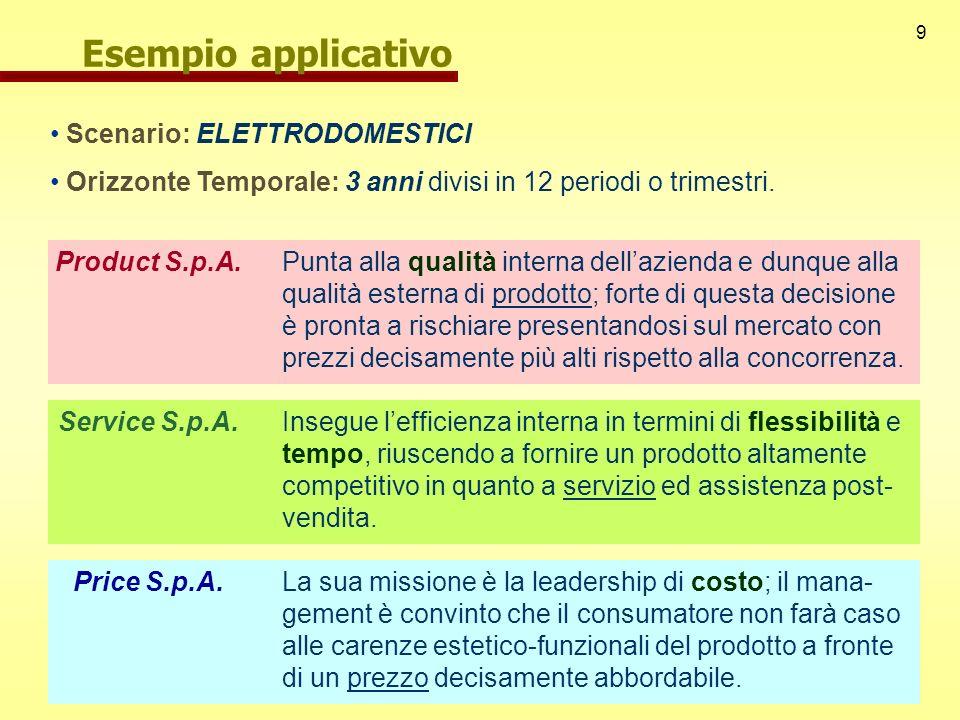 9 Esempio applicativo Scenario: ELETTRODOMESTICI Orizzonte Temporale: 3 anni divisi in 12 periodi o trimestri. Product S.p.A.Punta alla qualità intern