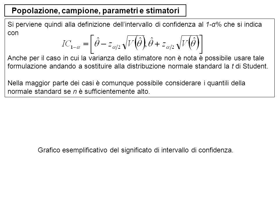 Popolazione, campione, parametri e stimatori Si perviene quindi alla definizione dellintervallo di confidenza al 1-α% che si indica con Anche per il c