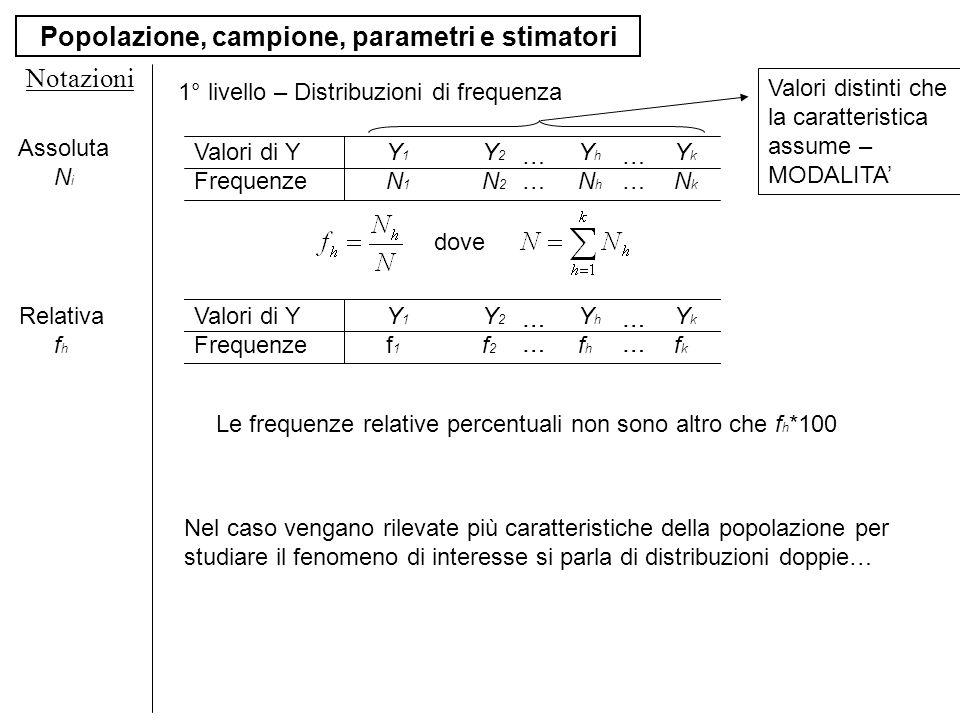 Popolazione, campione, parametri e stimatori Notazioni 1° livello – Distribuzioni di frequenza …… …… …… …… Assoluta N i Relativa f h Valori di YY 1 Y
