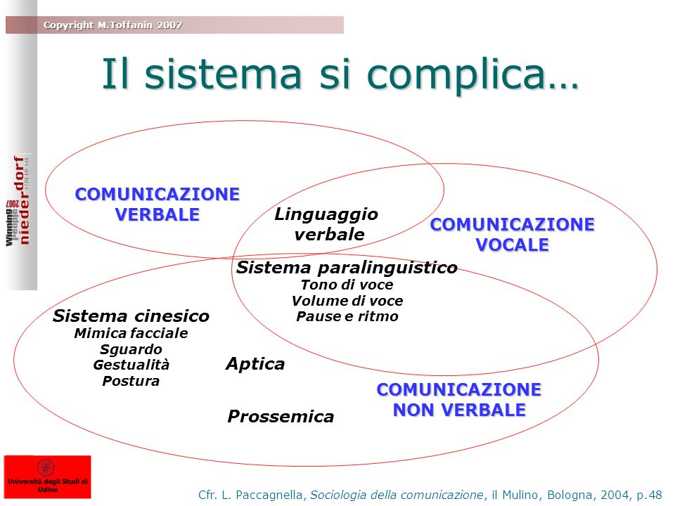 Copyright M.Toffanin 2007 Il sistema si complica… COMUNICAZIONEVERBALE COMUNICAZIONE NON VERBALE COMUNICAZIONEVOCALE Linguaggio verbale Sistema parali
