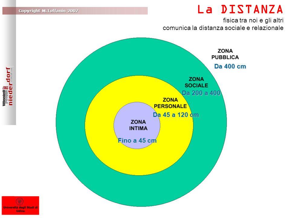 La DISTANZA fisica tra noi e gli altri comunica la distanza sociale e relazionale Fino a 45 cm Da 45 a 120 cm Da 200 a 400 Da 400 cm