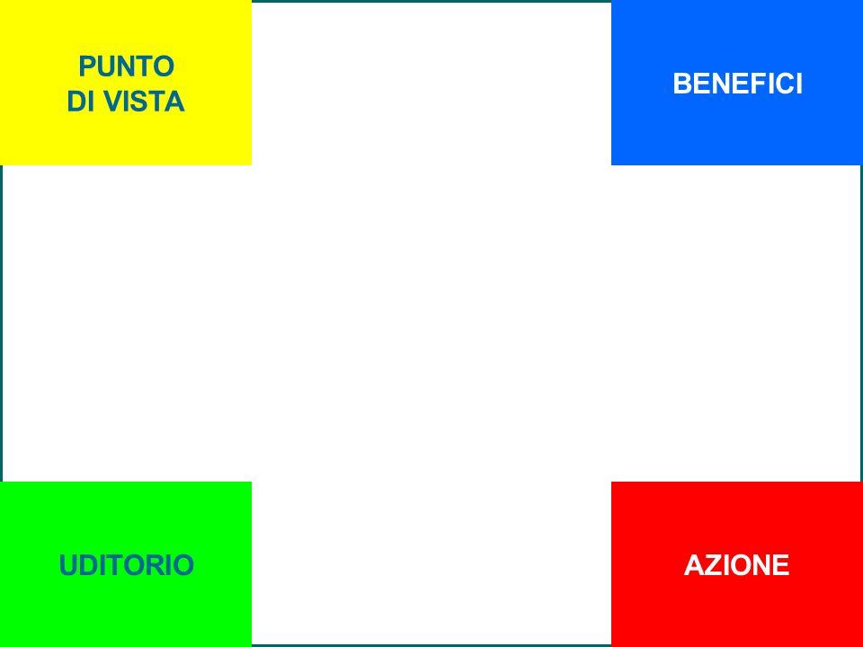 Copyright M.Toffanin 2007 PUNTO DI VISTA UDITORIO BENEFICI AZIONE