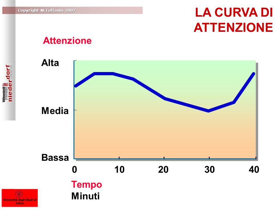Copyright M.Toffanin 2007 Alta Media Bassa Attenzione 010203040 Tempo Minuti LA CURVA DI ATTENZIONE