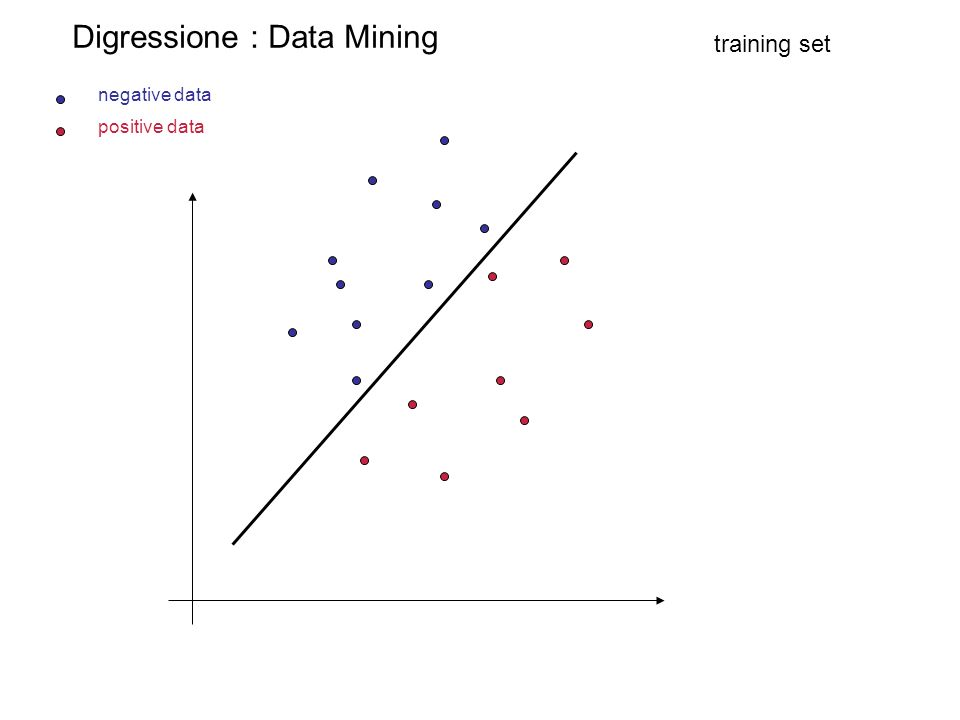 Digressione : Data Mining positive data negative data training set