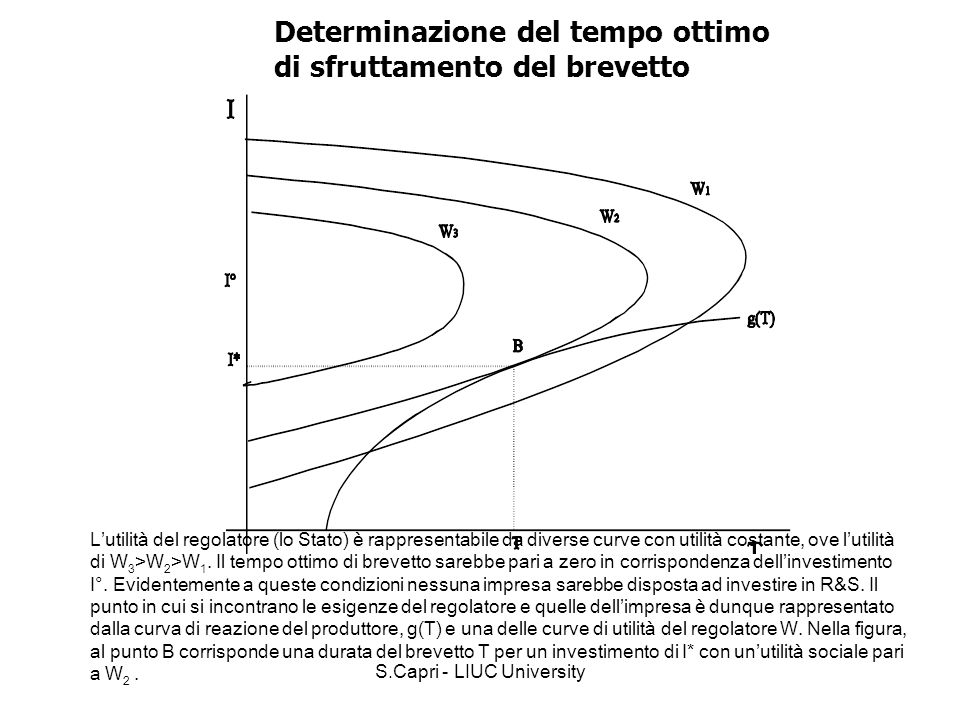 S.Capri - LIUC University Determinazione del tempo ottimo di sfruttamento del brevetto Lutilità del regolatore (lo Stato) è rappresentabile da diverse