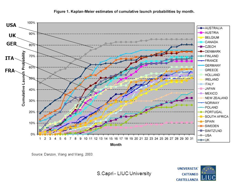 S.Capri - LIUC University UNIVERSITA CATTANEO CASTELLANZA Source: Danzon, Wang and Wang, 2003. USA GER ITA FRA UK