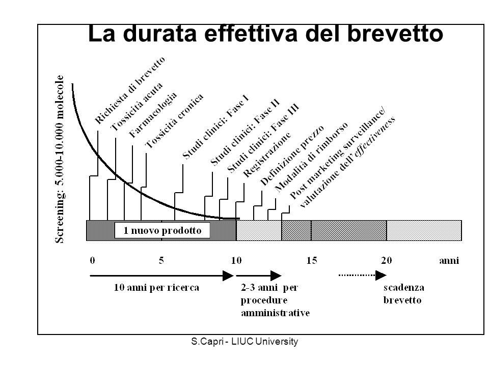 S.Capri - LIUC University Margini alla distribuzione Dal 1997 le quote di spettanza sul prezzo di vendita al pubblico delle specialità medicinali collocate nelle classi A (e B), sono fissate per le aziende farmaceutiche, per i grossisti e per i farmacisti rispettivamente al 66,65%, al 6,65% e al 26,7% sul prezzo di vendita al pubblico al netto dellimposta sul valore aggiunto (IVA).