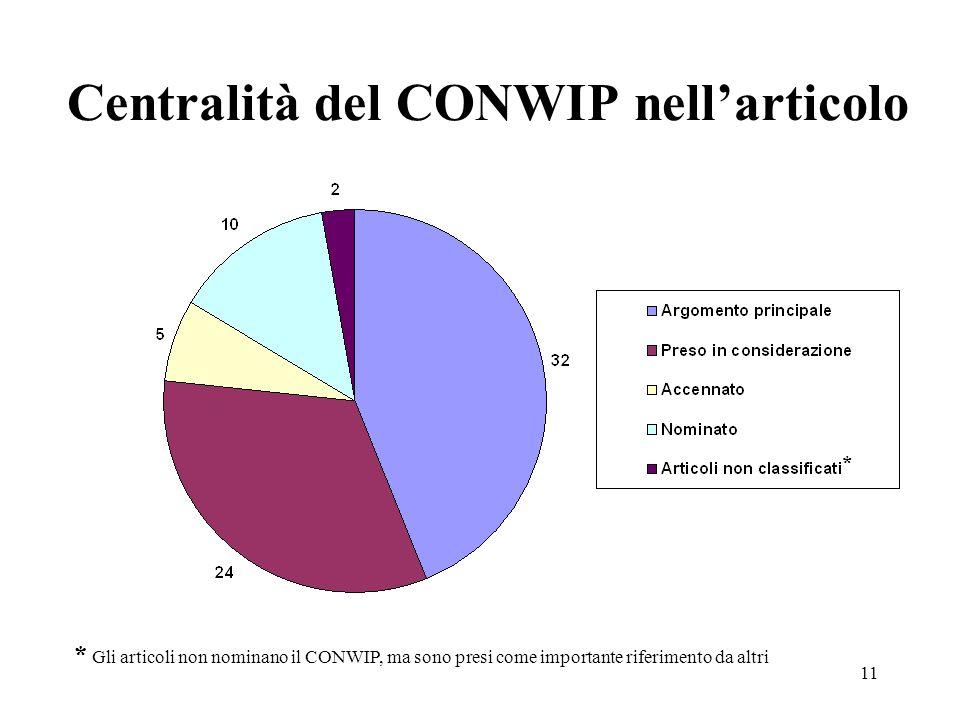 11 Centralità del CONWIP nellarticolo * * Gli articoli non nominano il CONWIP, ma sono presi come importante riferimento da altri