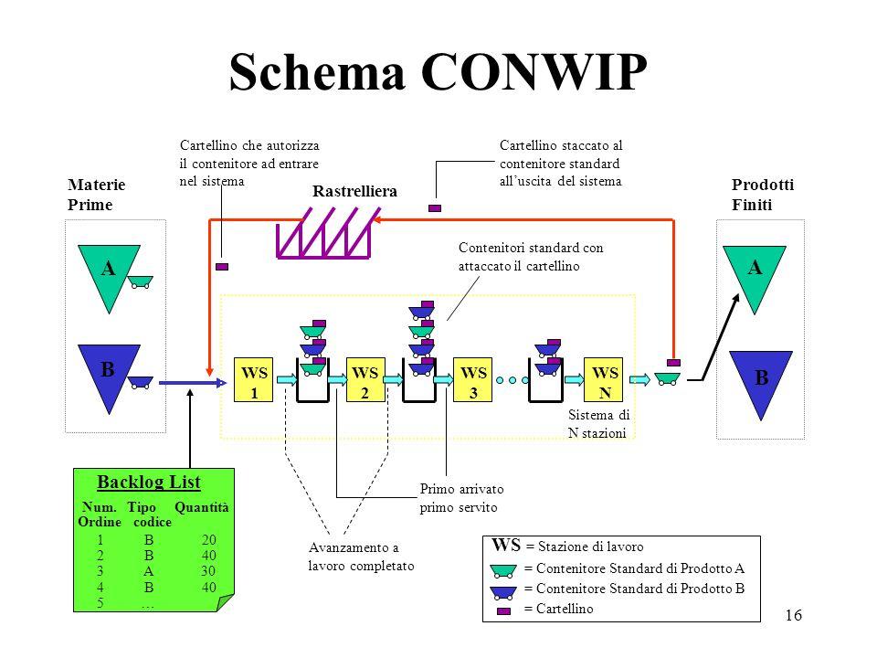 16 Schema CONWIP Materie Prime Prodotti Finiti Backlog List WS 1 WS 2 WS 3 WS N A B Rastrelliera Avanzamento a lavoro completato Primo arrivato primo