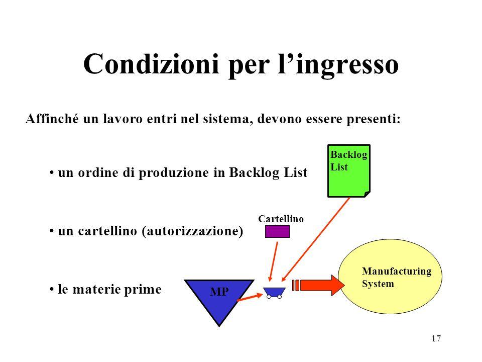 17 Condizioni per lingresso Affinché un lavoro entri nel sistema, devono essere presenti: un ordine di produzione in Backlog List un cartellino (autor