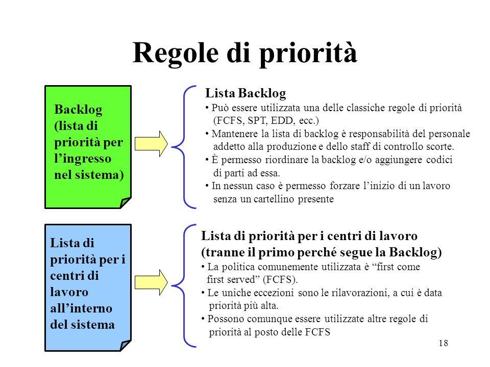 18 Regole di priorità Backlog (lista di priorità per lingresso nel sistema) Lista di priorità per i centri di lavoro allinterno del sistema Lista Back
