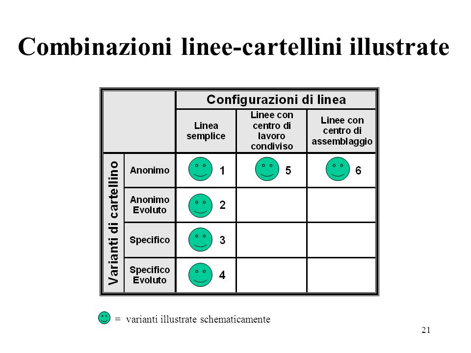 21 = varianti illustrate schematicamente Combinazioni linee-cartellini illustrate