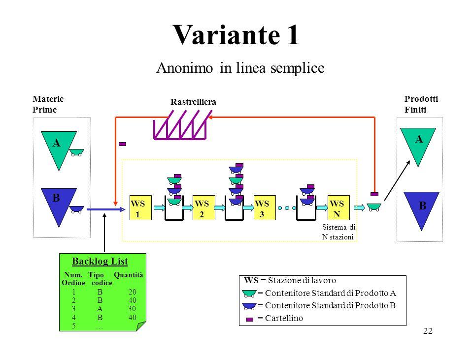 22 Variante 1 Materie Prime Prodotti Finiti WS 1 WS 2 WS 3 WS N WS = Stazione di lavoro = Contenitore Standard di Prodotto A = Contenitore Standard di