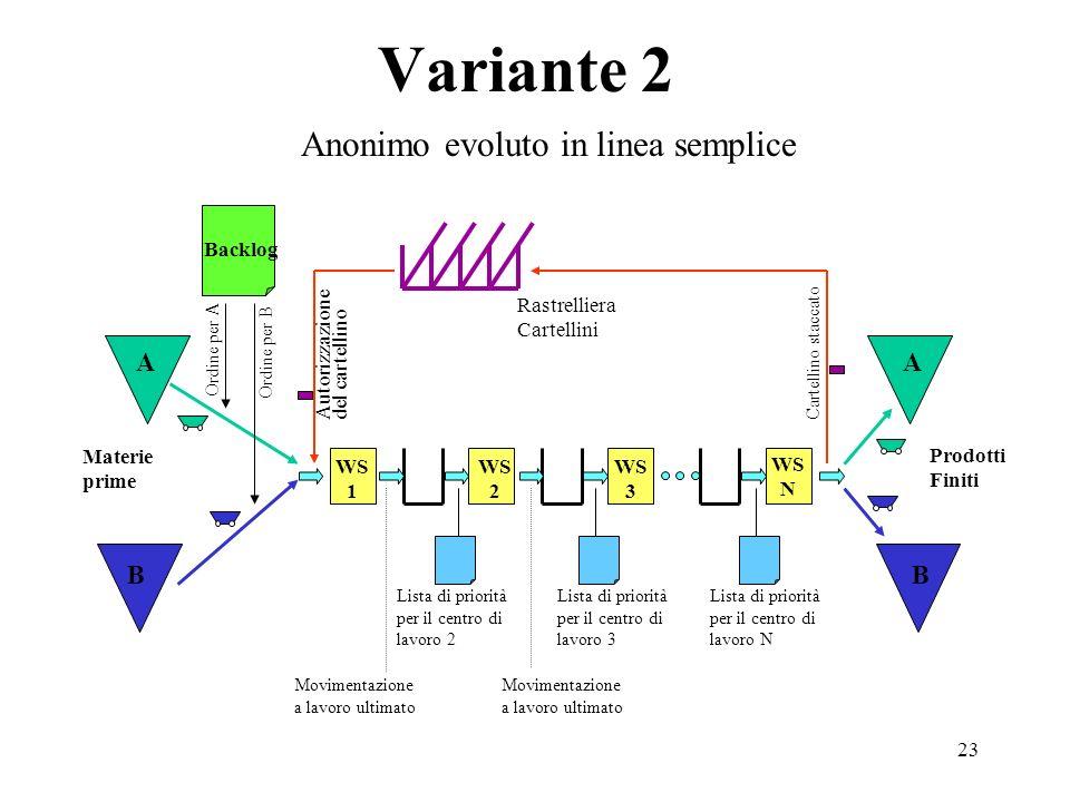 23 Variante 2 Anonimo evoluto in linea semplice Ordine per A Ordine per B Prodotti Finiti Rastrelliera Cartellini Cartellino staccato Backlog Materie