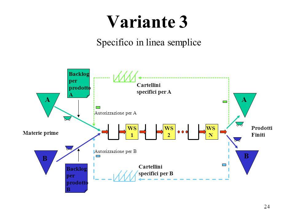 24 Variante 3 Specifico in linea semplice Backlog per prodotto B Cartellini specifici per A Backlog per prodotto A Cartellini specifici per B Prodotti