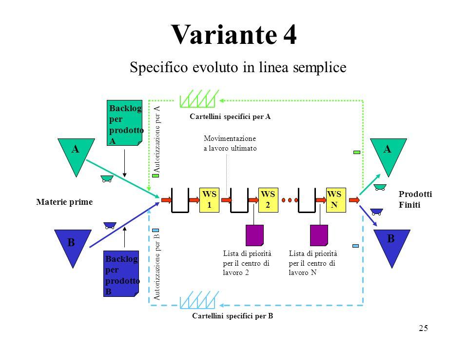 25 Variante 4 Backlog per prodotto B Cartellini specifici per A Backlog per prodotto A Cartellini specifici per B Prodotti Finiti Materie prime Autori