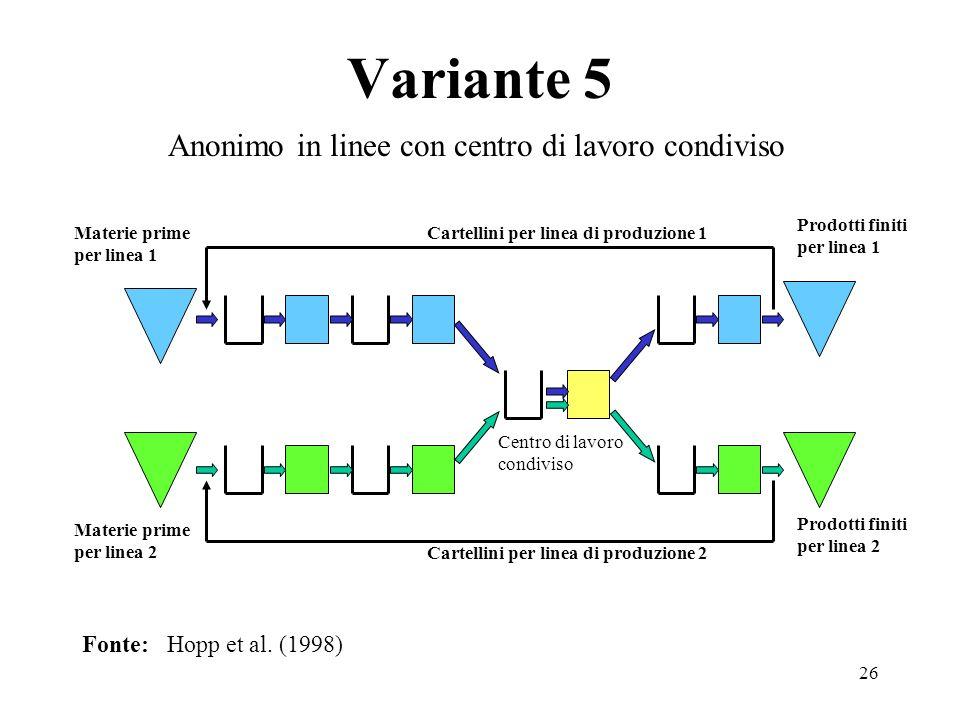 26 Variante 5 Fonte: Hopp et al. (1998) Anonimo in linee con centro di lavoro condiviso Cartellini per linea di produzione 1 Cartellini per linea di p