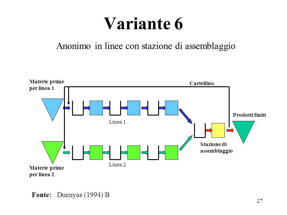 27 Variante 6 Fonte: Duenyas (1994) B Anonimo in linee con stazione di assemblaggio Stazione di assemblaggio Linea 2 Linea 1 Prodotti finiti Cartellin
