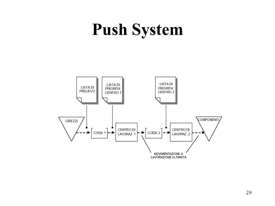 29 Push System