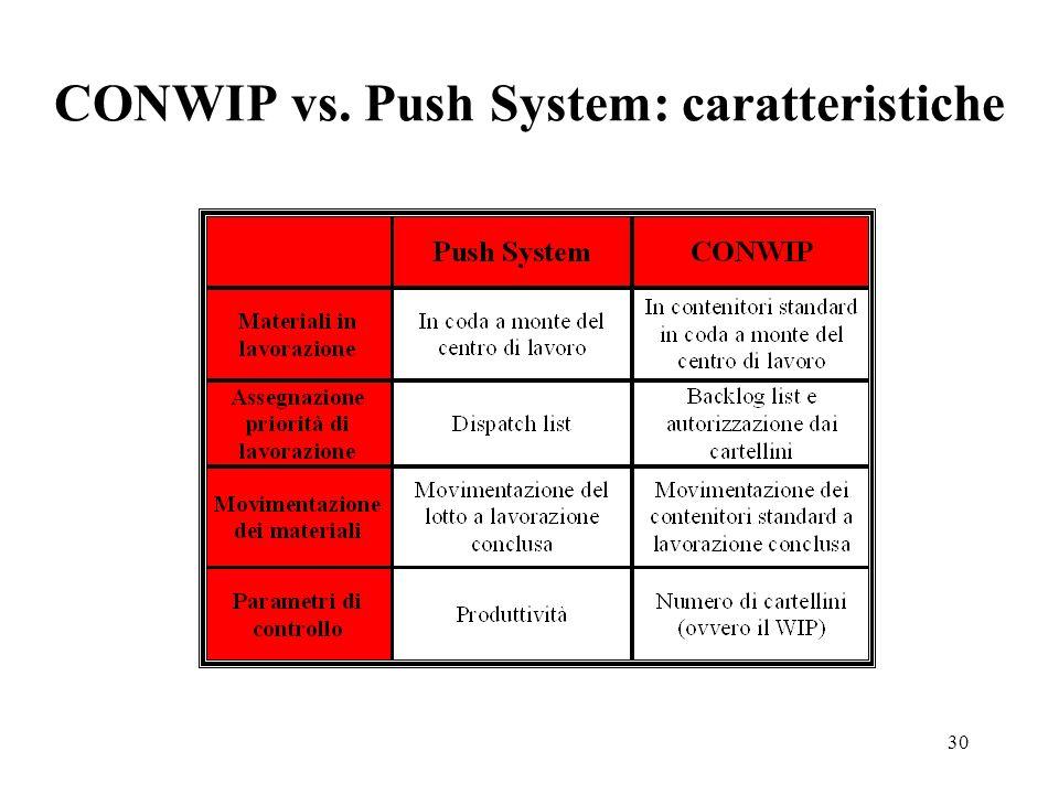 30 CONWIP vs. Push System: caratteristiche