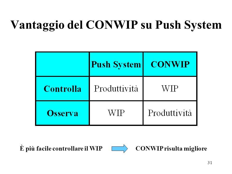 31 Vantaggio del CONWIP su Push System È più facile controllare il WIP CONWIP risulta migliore