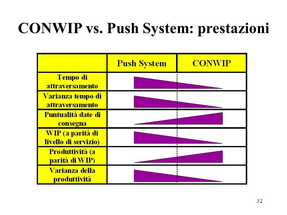 32 CONWIP vs. Push System: prestazioni
