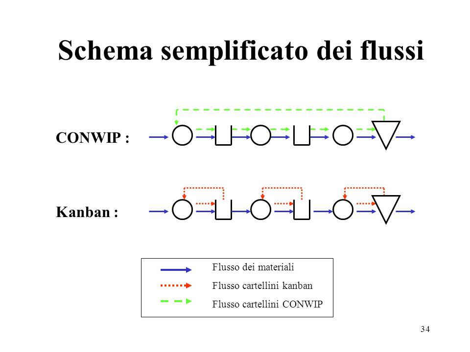 34 Schema semplificato dei flussi CONWIP : Kanban : Flusso dei materiali Flusso cartellini kanban Flusso cartellini CONWIP