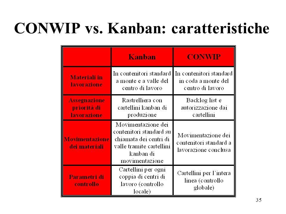 35 CONWIP vs. Kanban: caratteristiche