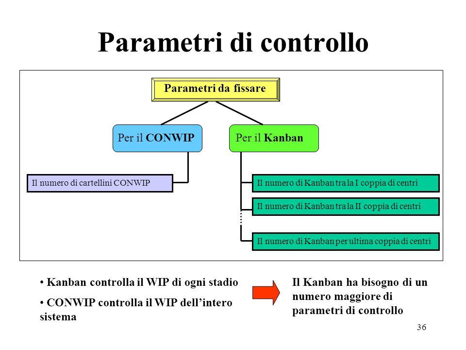 36 Parametri di controllo Kanban controlla il WIP di ogni stadio CONWIP controlla il WIP dellintero sistema Il Kanban ha bisogno di un numero maggiore