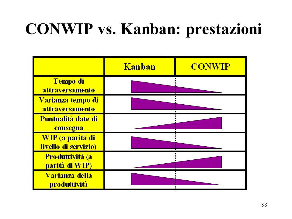 38 CONWIP vs. Kanban: prestazioni