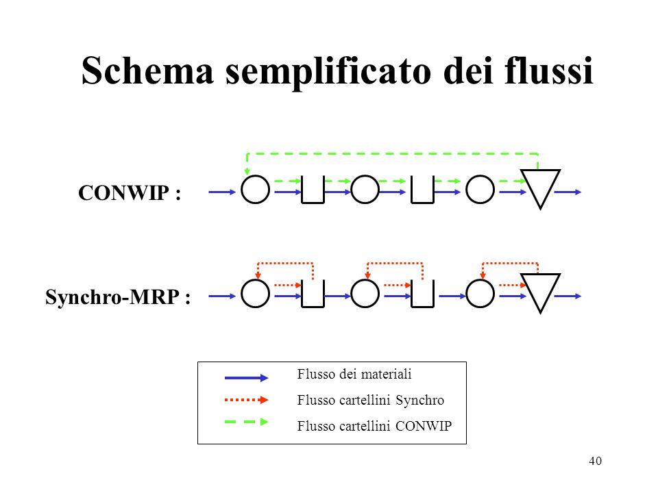 40 Schema semplificato dei flussi CONWIP : Synchro-MRP : Flusso dei materiali Flusso cartellini Synchro Flusso cartellini CONWIP