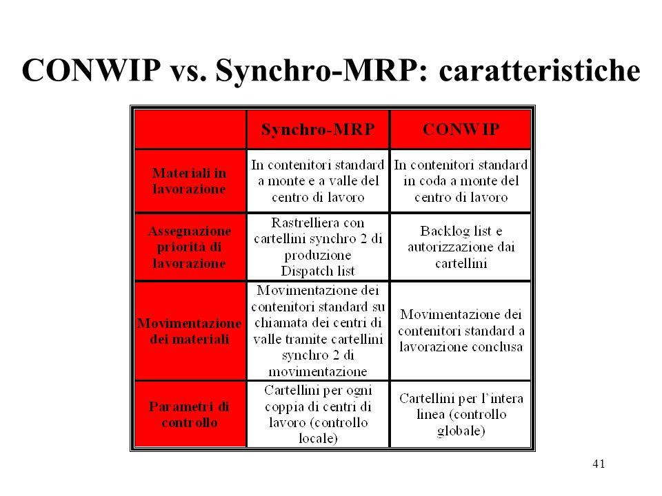 41 CONWIP vs. Synchro-MRP: caratteristiche
