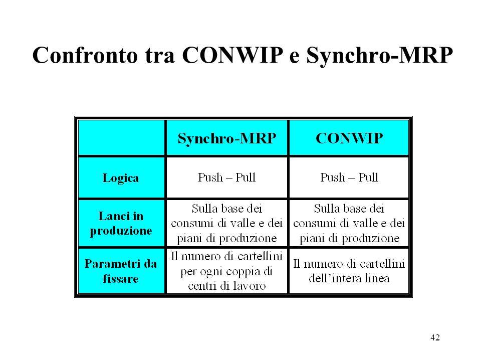 42 Confronto tra CONWIP e Synchro-MRP