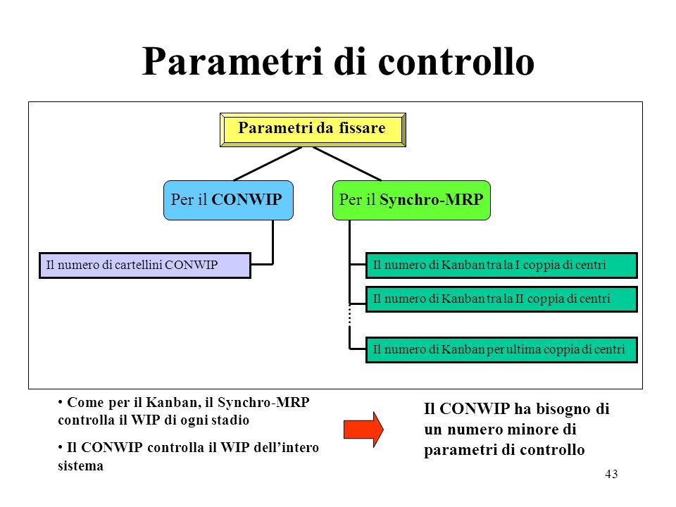 43 Parametri di controllo Come per il Kanban, il Synchro-MRP controlla il WIP di ogni stadio Il CONWIP controlla il WIP dellintero sistema Il CONWIP h