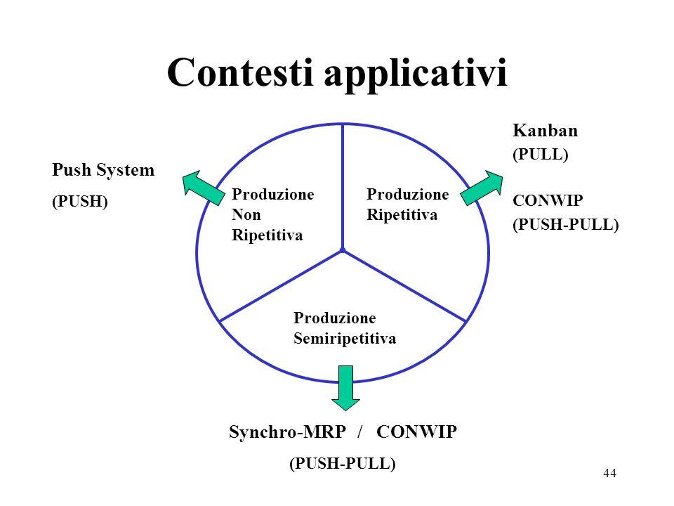 44 Contesti applicativi Produzione Non Ripetitiva Produzione Ripetitiva Produzione Semiripetitiva Push System (PUSH) Kanban (PULL) CONWIP (PUSH-PULL)