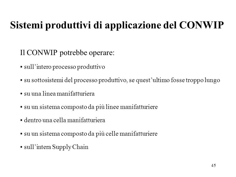 45 Sistemi produttivi di applicazione del CONWIP Il CONWIP potrebbe operare: sullintero processo produttivo su sottosistemi del processo produttivo, s
