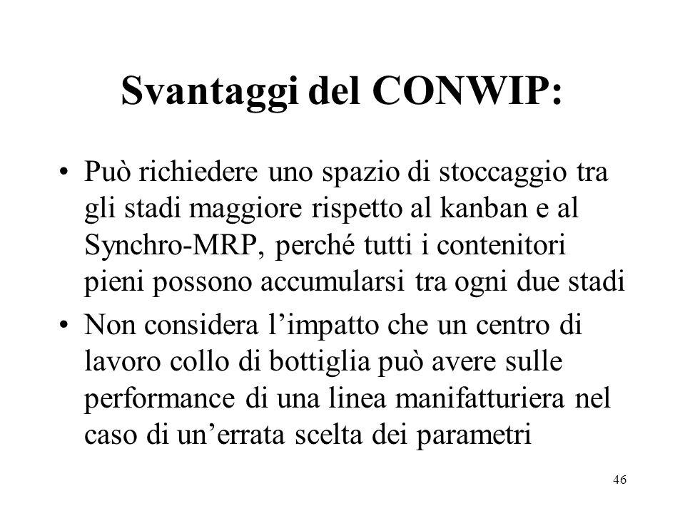 46 Svantaggi del CONWIP: Può richiedere uno spazio di stoccaggio tra gli stadi maggiore rispetto al kanban e al Synchro-MRP, perché tutti i contenitor