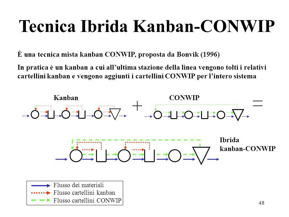 48 Tecnica Ibrida Kanban-CONWIP CONWIP Ibrida kanban-CONWIP Kanban Flusso dei materiali Flusso cartellini kanban Flusso cartellini CONWIP È una tecnic