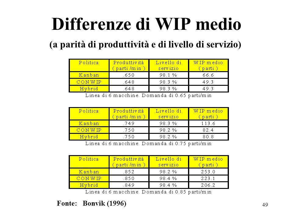 49 Differenze di WIP medio Fonte: Bonvik (1996) (a parità di produttività e di livello di servizio)