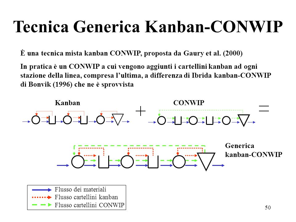 50 Tecnica Generica Kanban-CONWIP CONWIP Generica kanban-CONWIP Kanban Flusso dei materiali Flusso cartellini kanban Flusso cartellini CONWIP È una te