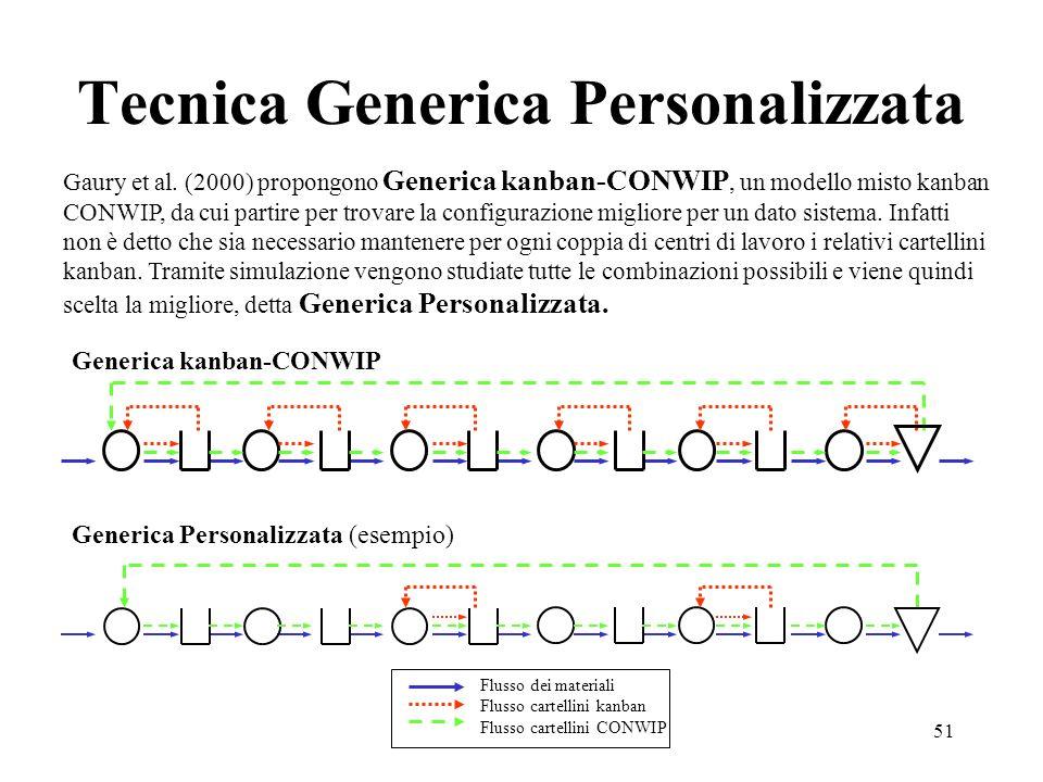 51 Tecnica Generica Personalizzata Gaury et al. (2000) propongono Generica kanban-CONWIP, un modello misto kanban CONWIP, da cui partire per trovare l