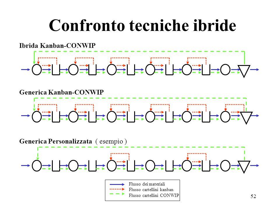 52 Confronto tecniche ibride Ibrida Kanban-CONWIP Generica Kanban-CONWIP Generica Personalizzata ( esempio ) Flusso dei materiali Flusso cartellini ka