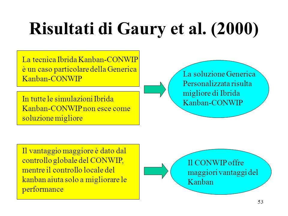 53 Risultati di Gaury et al. (2000) La tecnica Ibrida Kanban-CONWIP è un caso particolare della Generica Kanban-CONWIP In tutte le simulazioni Ibrida