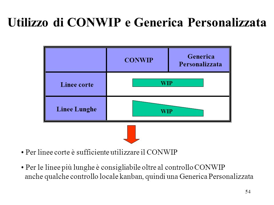 54 CONWIP Generica Personalizzata Linee corte Linee Lunghe Utilizzo di CONWIP e Generica Personalizzata WIP Per linee corte è sufficiente utilizzare i