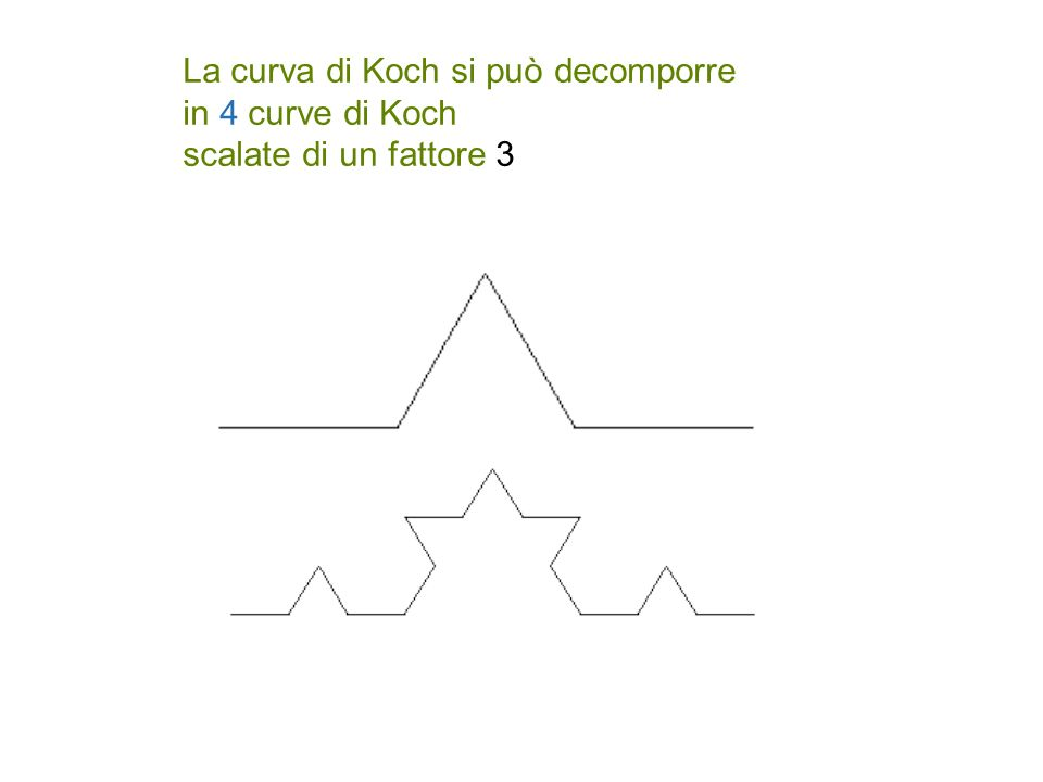 La curva di Koch si può decomporre in 4 curve di Koch scalate di un fattore 3