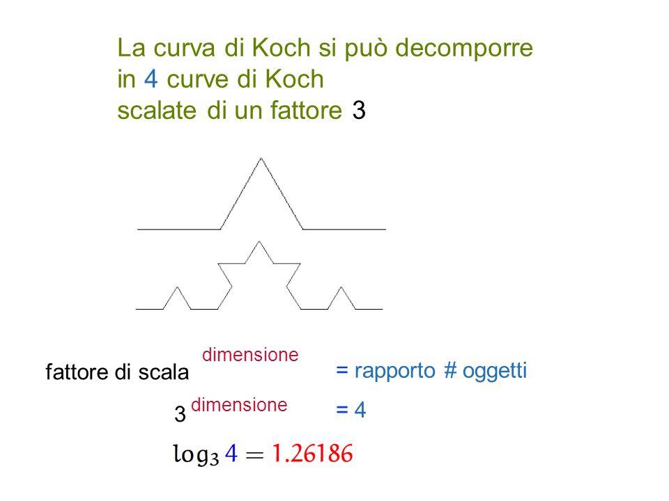 La curva di Koch si può decomporre in 4 curve di Koch scalate di un fattore 3 fattore di scala dimensione = rapporto # oggetti 3 dimensione = 4
