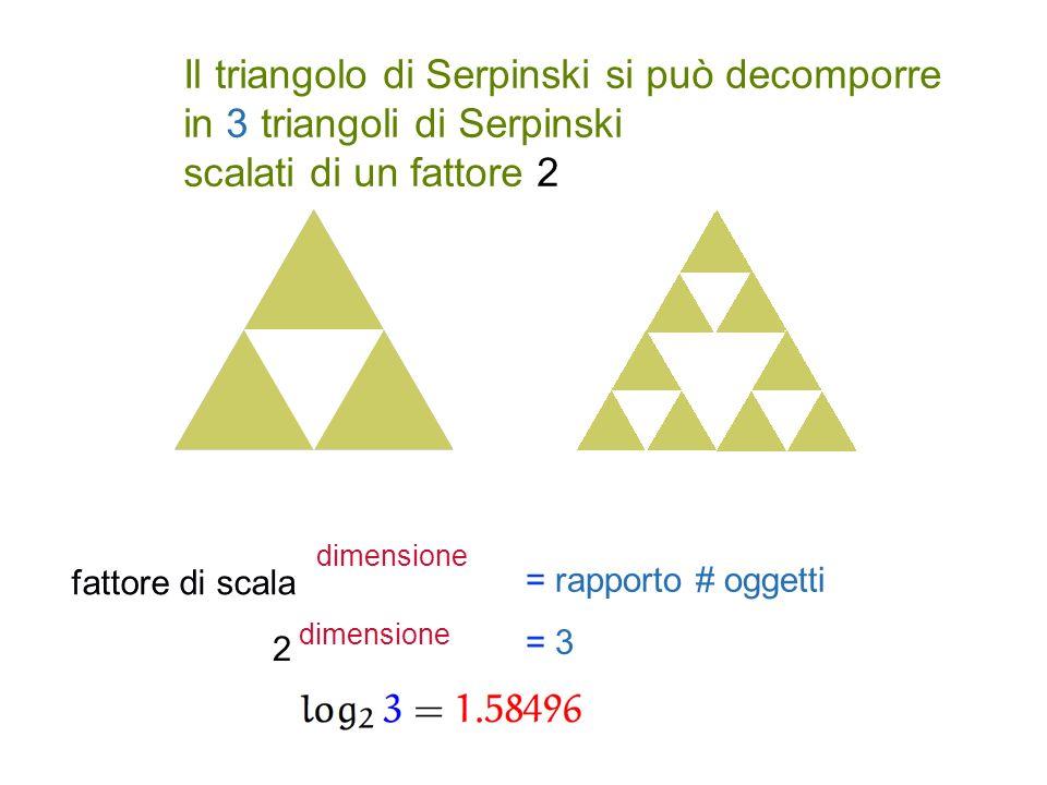 Il triangolo di Serpinski si può decomporre in 3 triangoli di Serpinski scalati di un fattore 2 fattore di scala dimensione = rapporto # oggetti 2 dimensione = 3