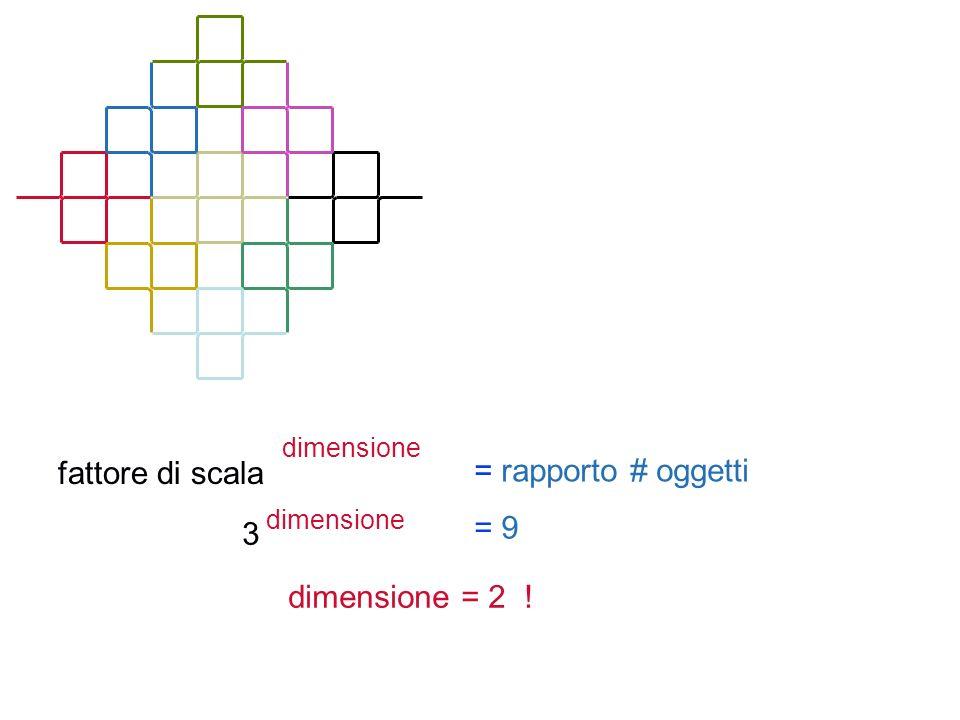 fattore di scala dimensione = rapporto # oggetti 3 dimensione = 9 dimensione = 2 !