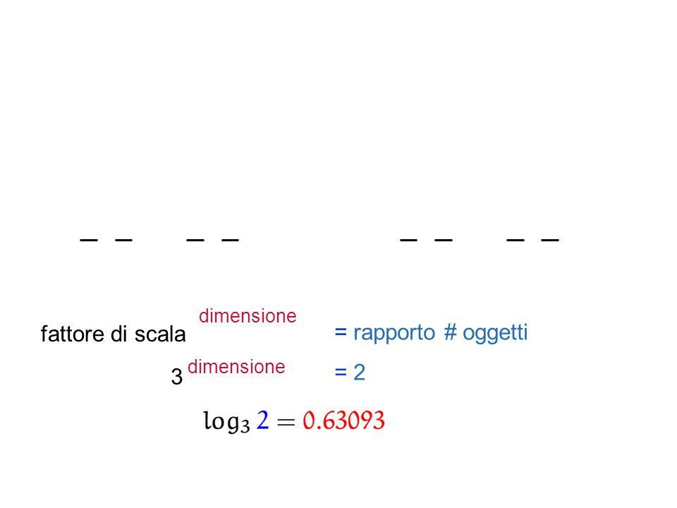 fattore di scala dimensione = rapporto # oggetti 3 dimensione = 2